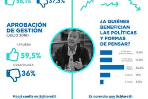 Así piensan los cordobeses de Juan Schiaretti – Cba. Prov. Julio 2016