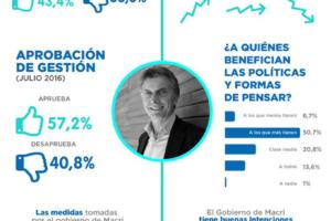 Así piensan los cordobeses de Mauricio Macri – Cba. Prov. Julio 2016