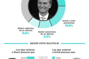 Con respecto a ampliar alianzas, Macri debería… – Nacional Agosto 2016