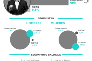 ¿Macri comunica bien? – Nacional Agosto 2016